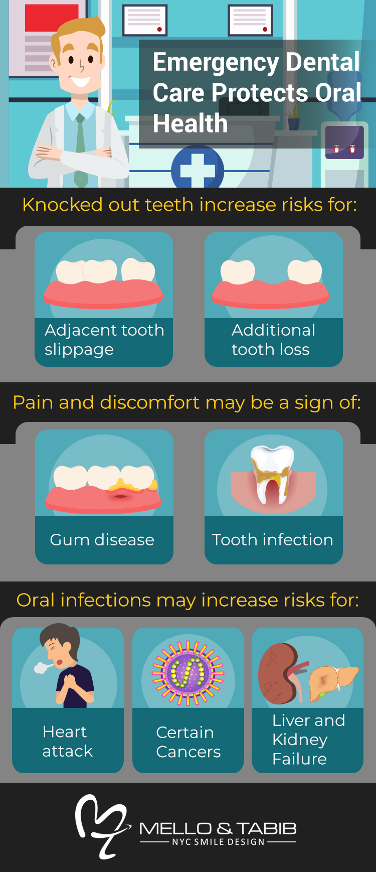 Infographic: Emergency Dentistry